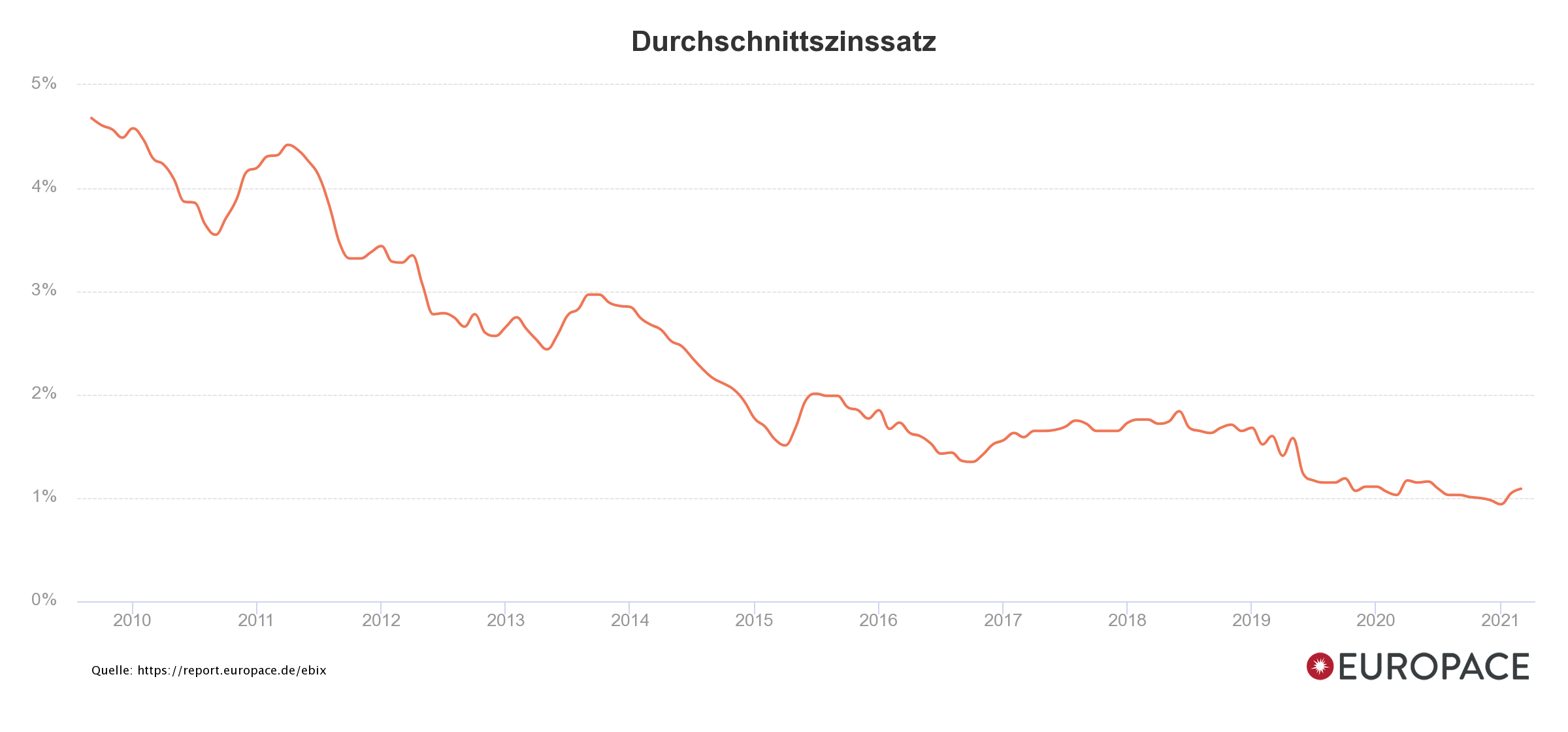 Vergleichen Sie den historischen Verlauf des Durchschnitts-Zinssatzes über die letzten 10 Jahre